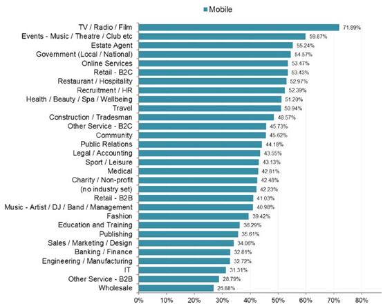 Mobile Email By Industry